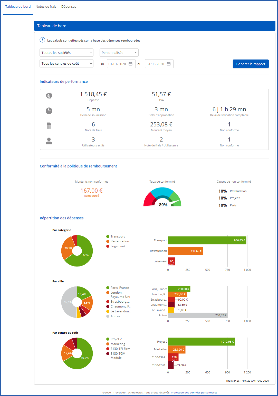 ExpenseReporting Dashboard